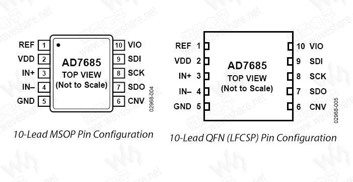 AD7685是一款16位、电荷再分配、逐次逼近型模数转换器(ADC),采用2.3 V至5.5 V单电源(VDD)供电。AD7685内置一个低功耗、高速、16位无失码采样ADC、一个内部转换时钟和一个多功能串行接口端口,还集成了一个低噪声、宽带宽、短孔径延迟的采样保持电路。在CNV上升沿,AD7685对IN+与IN-之间的模拟输入电压差进行采样,范围从0 V至REF。基准电压(REF)由外部提供,最高可设置为电源电压。 SPI兼容串行接口还能够利用SDI输入,将几个ADC以菊花链形式连结到单三线式总线上,或