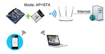 WiFi模块 AP+STA