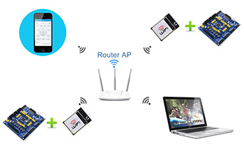 WiFi模块 STA