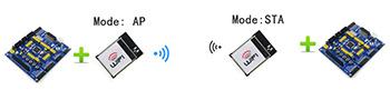 WiFi模块 应用案例