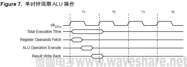 ATmega128 单时钟周期ALU 操作