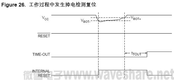 ATmega128 工作过程中发生掉电检测复位