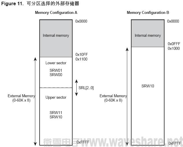 ATmega128 可分区选择的外部存储器