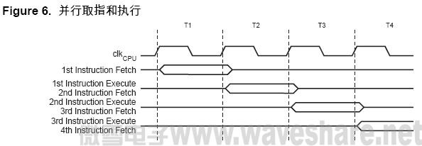 ATmega128 并行取指和指令执行