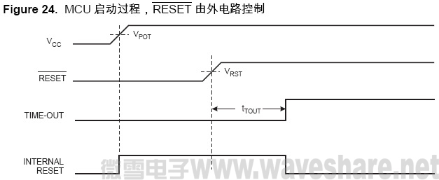 ATmega128 MCU 启动过程, RESET 由外电路控制