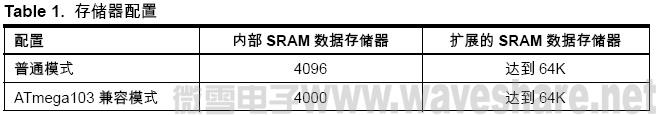 ATmega128 存储器配置