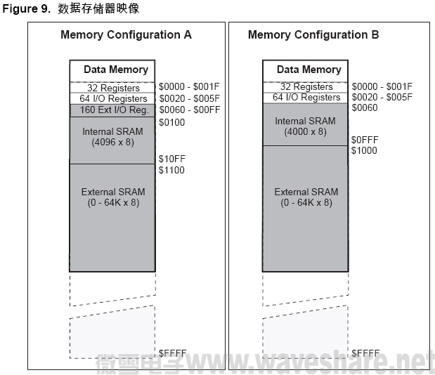 ATmega128 数据存储器映像