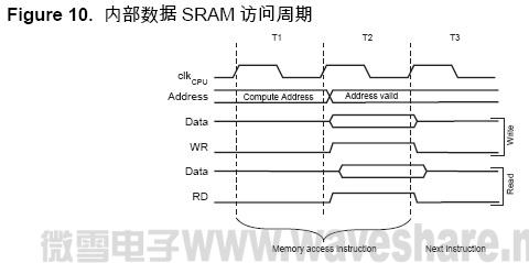 ATmega128 内部数据SRAM 访问周期