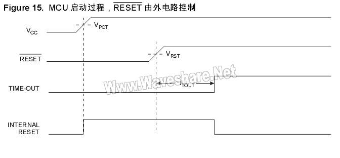 MCU 启动过程, RESET 由外电路控制