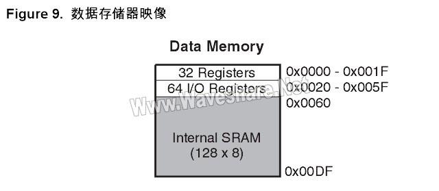 ATtiny2313 数据存储器映像
