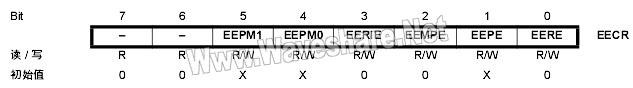 ATtiny2313 EECR 控制存储器