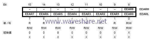 mega168 EEPROM 地址寄存器-EEARH和EEARL