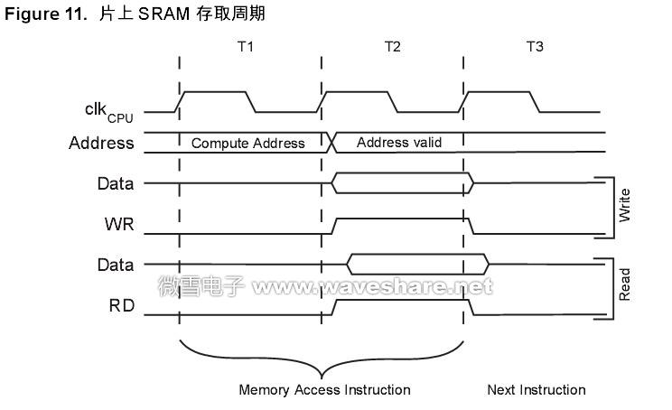 ATmega168内部数据SRAM 访问时间