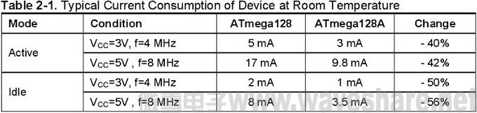 ATmega128与ATmega128A 区别_电流消耗