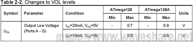 ATmega128与ATmega128A 区别_输出电压