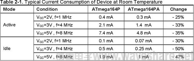 ATmega164P与ATmega164PA 区别_电流消耗