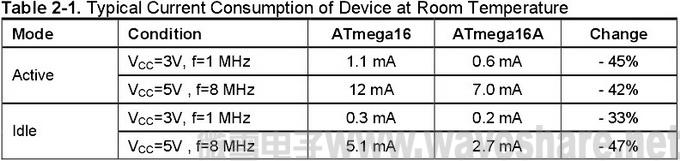 ATmega16与ATmega16A 区别_电流消耗