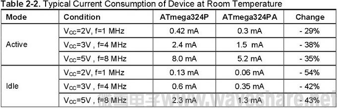 ATmega324P与ATmega324PA 区别_电流消耗