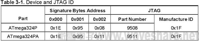 ATmega324P与ATmega324PA 区别_JTAG