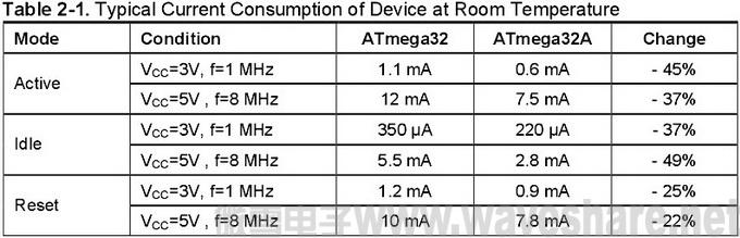 ATmega32与ATmega32A 区别_电流消耗