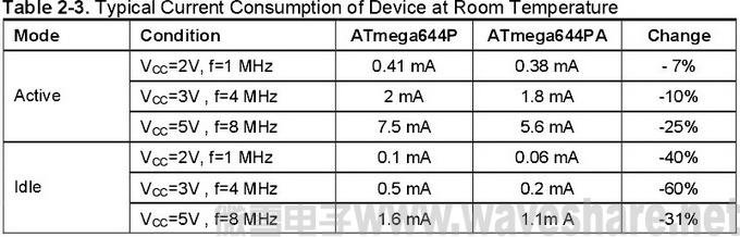 ATmega644P与ATmega644PA 区别_电流消耗