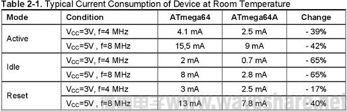 ATmega64与ATmega64A 区别_电流消耗