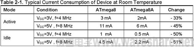 ATmega8与ATmega8A 区别_电流消耗