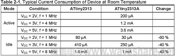 ATtiny2313与ATtiny2313A区别_电流消耗