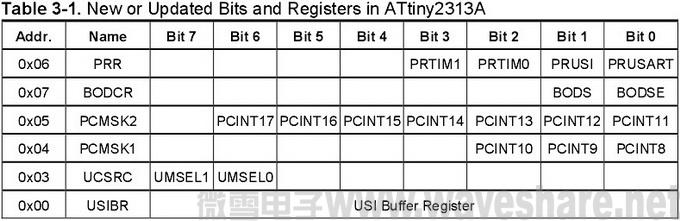 ATtiny2313与ATtiny2313A区别_标准位寄存器