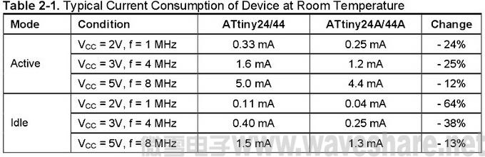 ATtiny24_44与ATtiny24A_44A区别_电流消耗