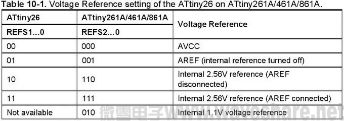ATtiny26与ATtiny261A_461A_861A区别_电压基准