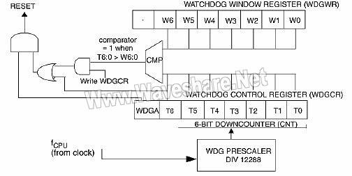 STM8_窗口看门狗框图