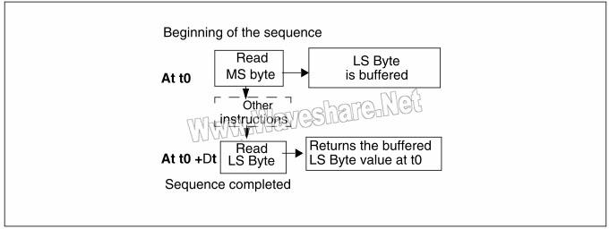 STM8 读16位计数器的过程(TIM1_CNTR)