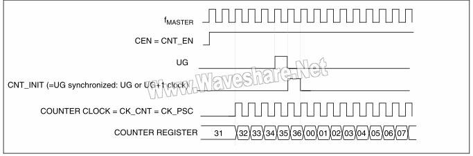 STM8 普通模式下的控制电路,fMASTER分频因子为1
