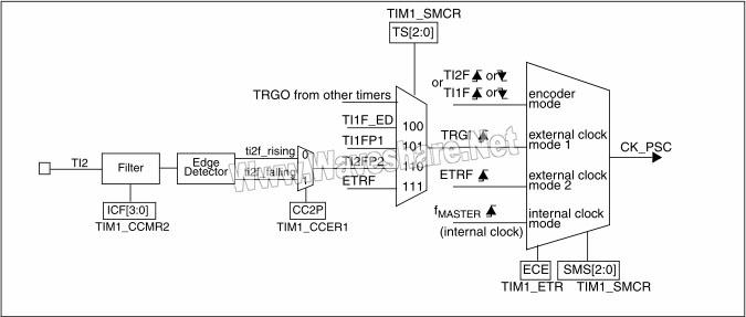 STM8 TI2外部时钟连接例子