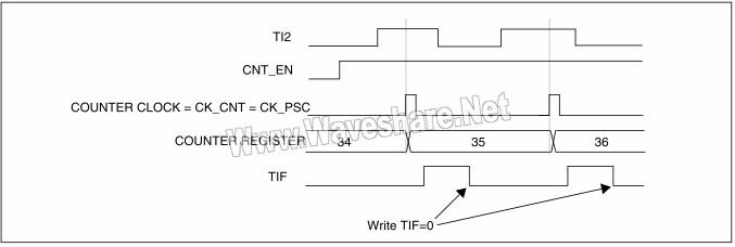 STM8 外部时钟模式1下的控制电路