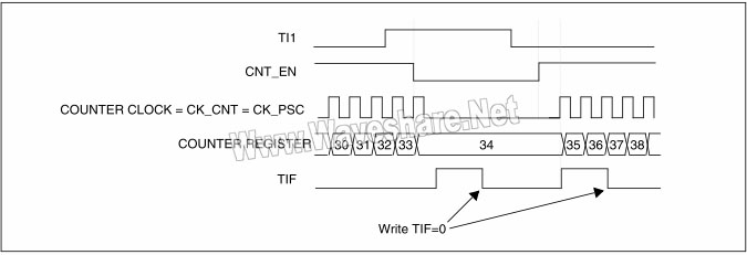STM8 门控触发模式下的控制电路