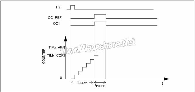 STM8 单脉冲模式图例