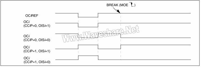 STM8 刹车响应的输出(不带互补输出的通道)