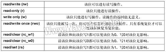 STM8 寄存器描述缩写