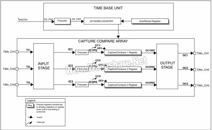 STM8 TIM2/TIM3框图