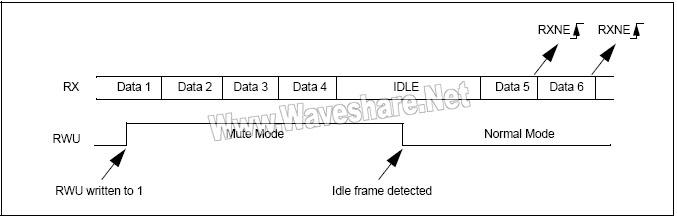 STM8_利用空闲总线检测的静默模式