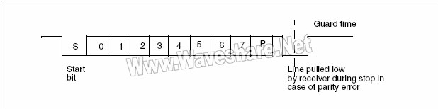STM8_ISO7816-3异步协议