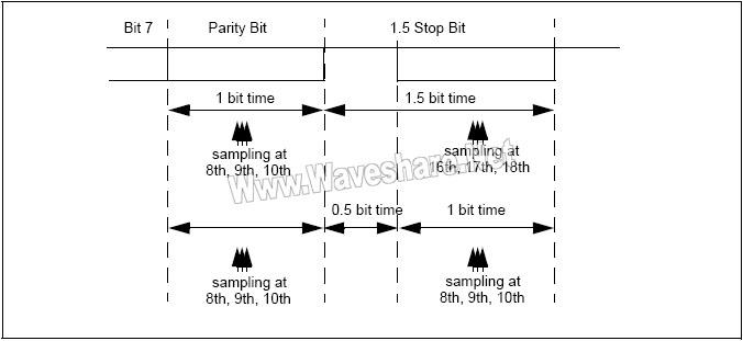 STM8_使用1.5停止位检测奇偶检验错