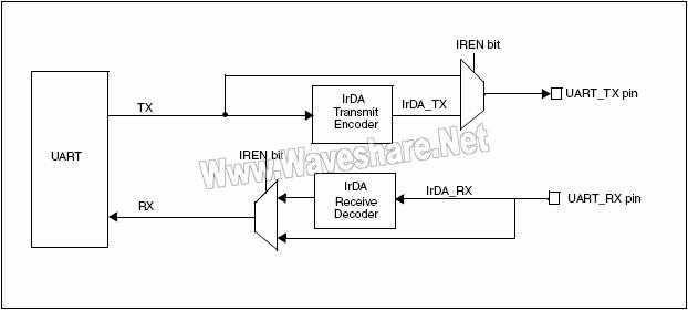 STM8_IrDA SIR ENDEC–框图