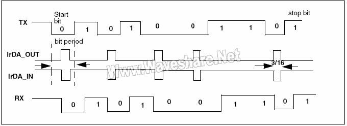 STM8_IrDA数据调制(3/16)–普通模式