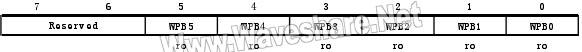 STM8_FLASH保护寄存器(FLASH_FPR)