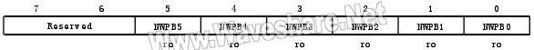 STM8_FLASH互补保护寄存器(FLASH_NFPR)