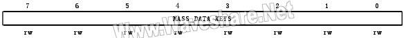 STM8_DATA EEPROM解保护寄存器(FLASH_DUKR)