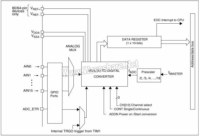 STM8_ADC2方块图
